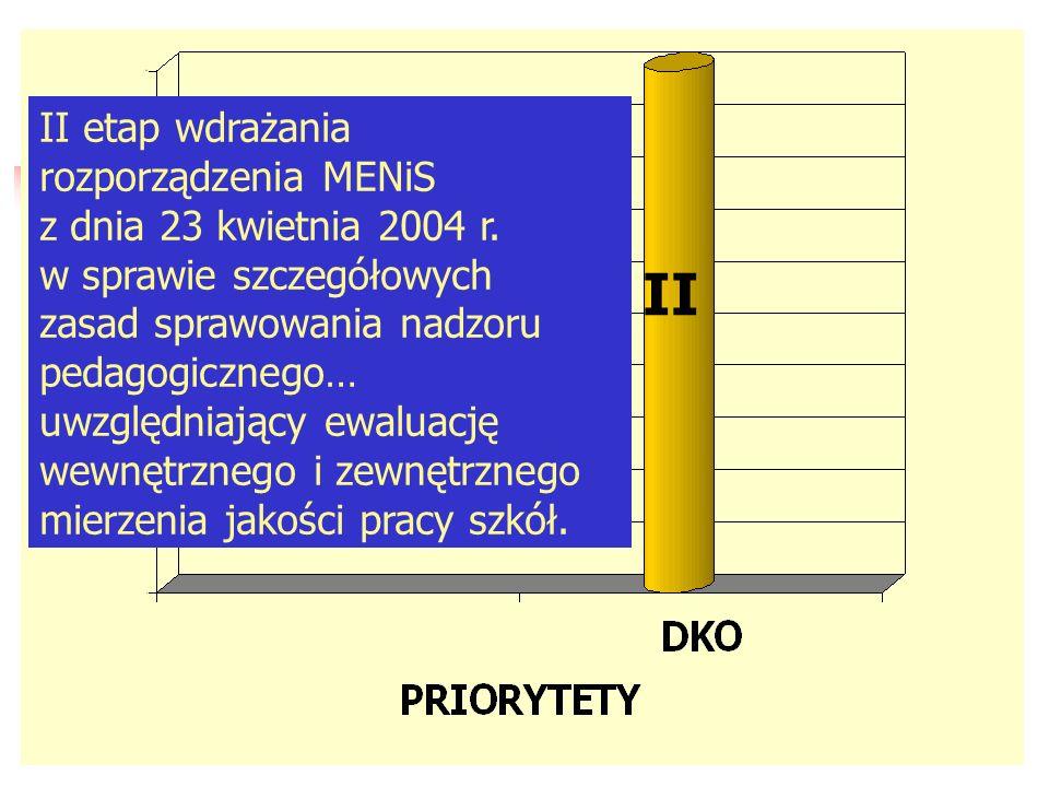 I Realizacja podstawy programowej w kontekście wyników sprawdzianów i egzaminów zewnętrznych