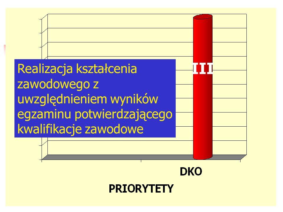 II II etap wdrażania rozporządzenia MENiS z dnia 23 kwietnia 2004 r.