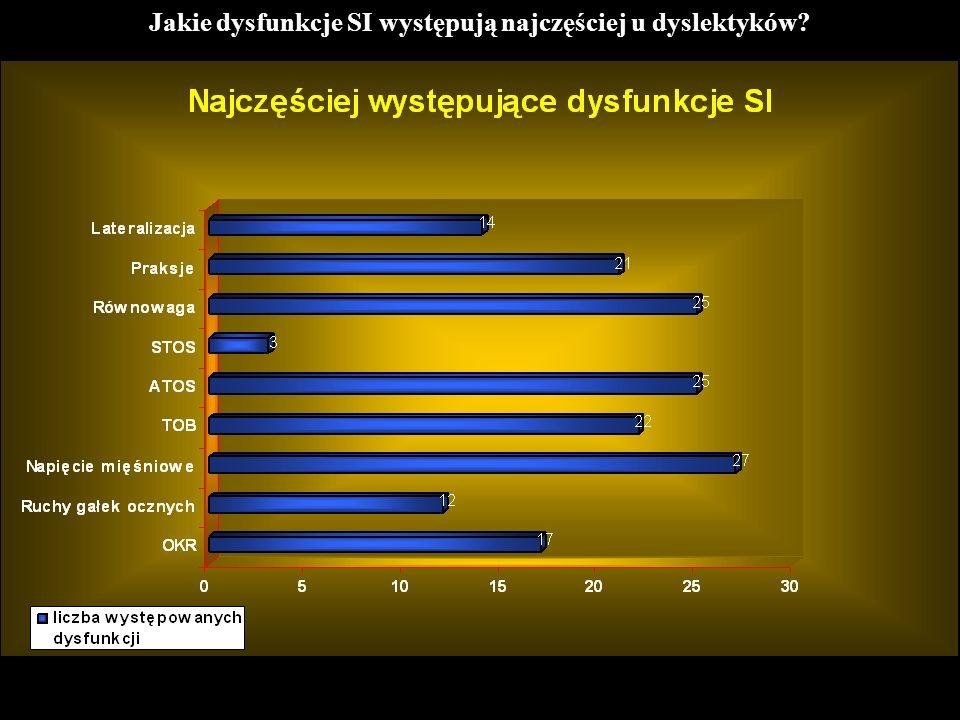 Jakie dysfunkcje SI występują najczęściej u dyslektyków?