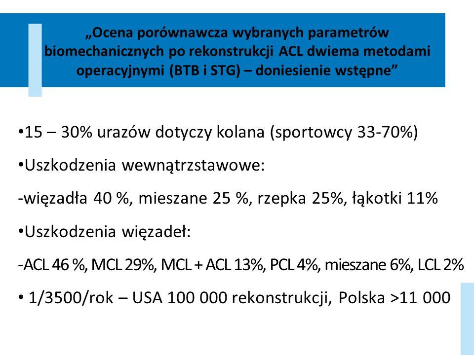 Ocena porównawcza wybranych parametrów biomechanicznych po rekonstrukcji ACL dwiema metodami operacyjnymi (BTB i STG) – doniesienie wstępne 15 – 30% u
