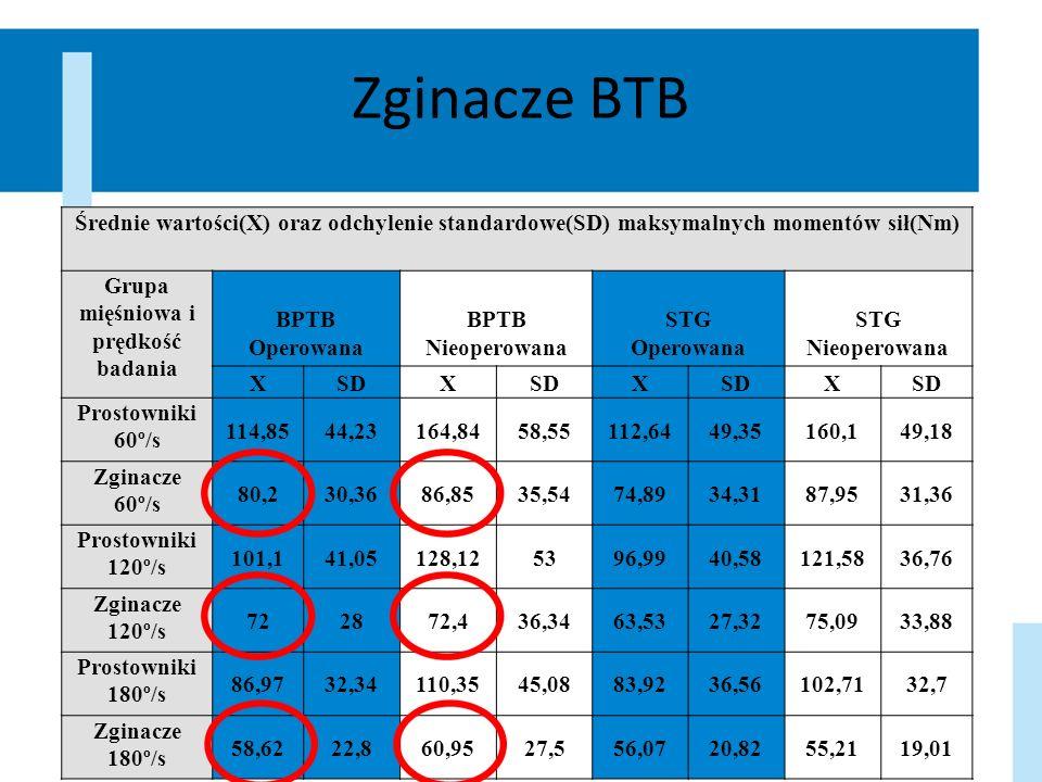 Zginacze BTB Średnie wartości(X) oraz odchylenie standardowe(SD) maksymalnych momentów sił(Nm) Grupa mięśniowa i prędkość badania BPTB Operowana BPTB