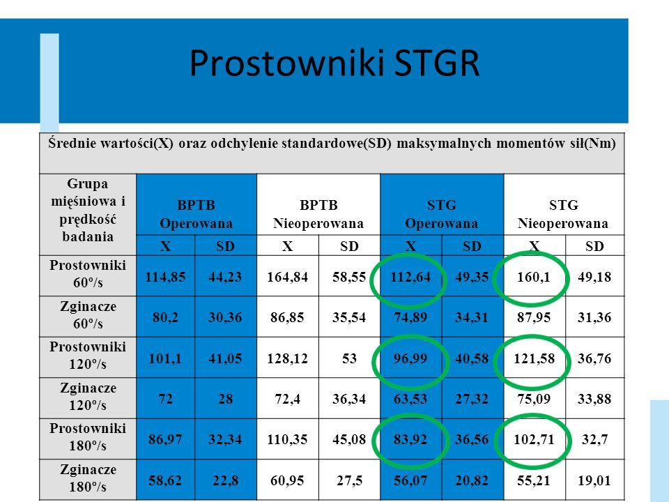 Prostowniki STGR Średnie wartości(X) oraz odchylenie standardowe(SD) maksymalnych momentów sił(Nm) Grupa mięśniowa i prędkość badania BPTB Operowana B