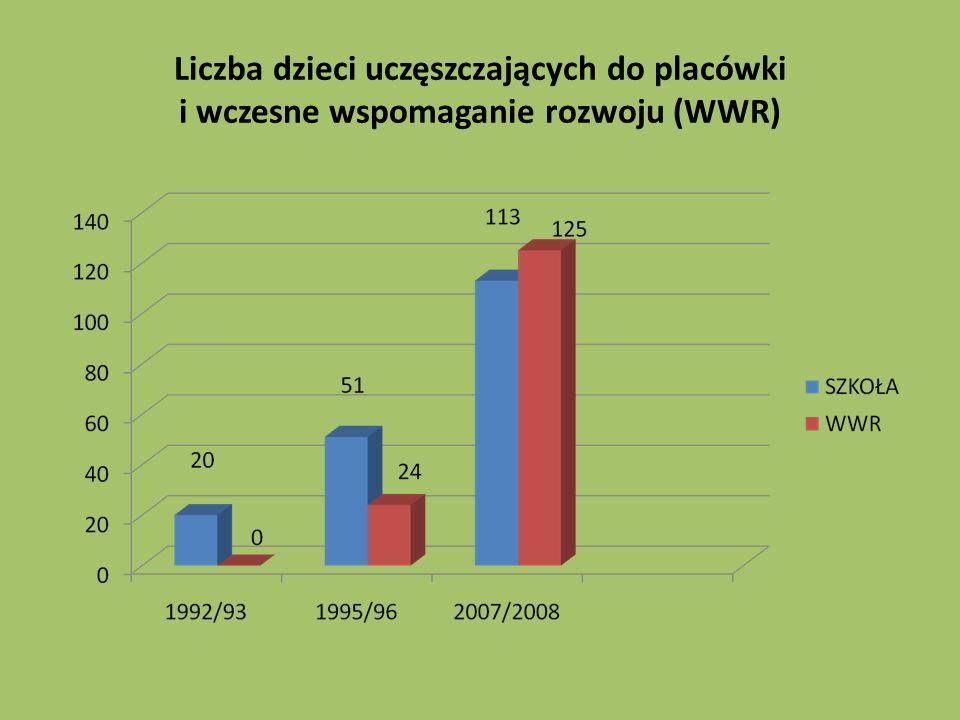 Liczba dzieci uczęszczających do placówki i wczesne wspomaganie rozwoju (WWR)