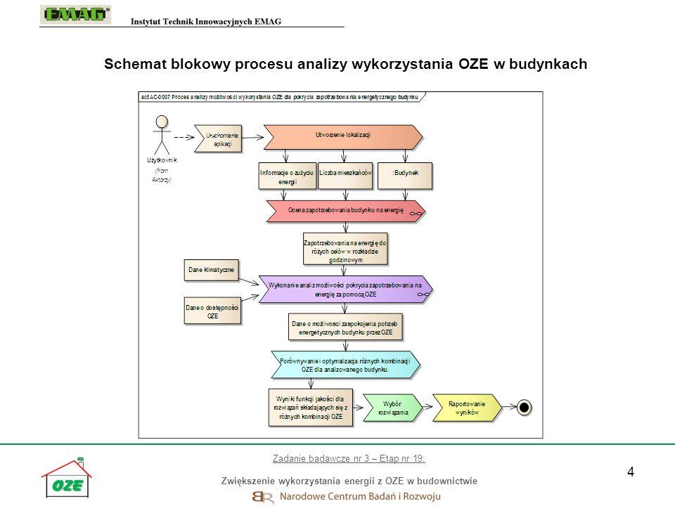 4 Schemat blokowy procesu analizy wykorzystania OZE w budynkach Zadanie badawcze nr 3 – Etap nr 19: Zwiększenie wykorzystania energii z OZE w budownic