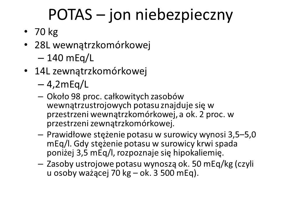 POTAS – jon niebezpieczny 70 kg 28L wewnątrzkomórkowej – 140 mEq/L 14L zewnątrzkomórkowej – 4,2mEq/L – Około 98 proc. całkowitych zasobów wewnątrzustr