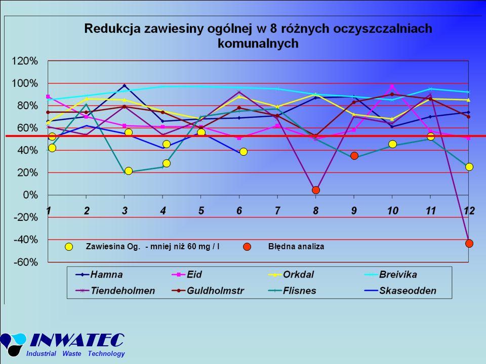 INWATEC Industrial Waste Technology Zawiesina Og. - mniej niż 60 mg / lBłędna analiza