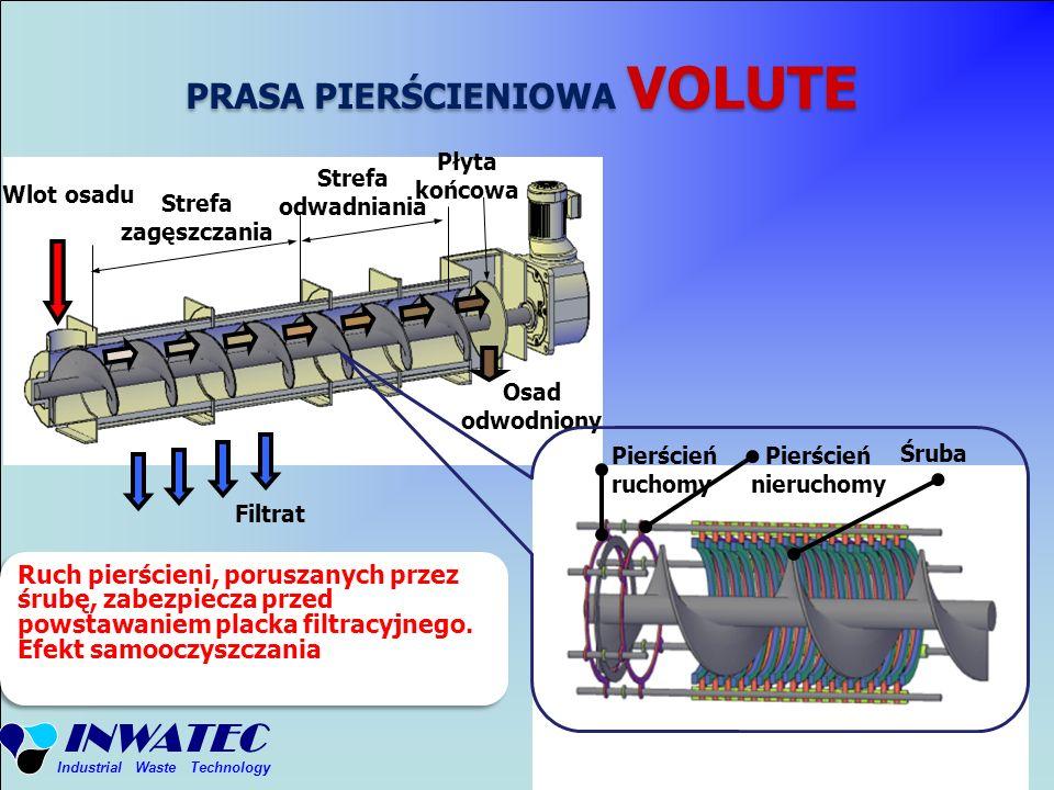 INWATEC Industrial Waste Technology Wlot osadu Strefa zagęszczania Strefa odwadniania Filtrat Osad odwodniony Płyta końcowa Pierścień ruchomy Pierście