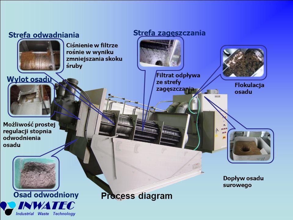 INWATEC Industrial Waste Technology Flokulacja osadu Strefa zagęszczania Filtrat odpływa ze strefy zagęszczania Strefa odwadniania Ciśnienie w filtrze