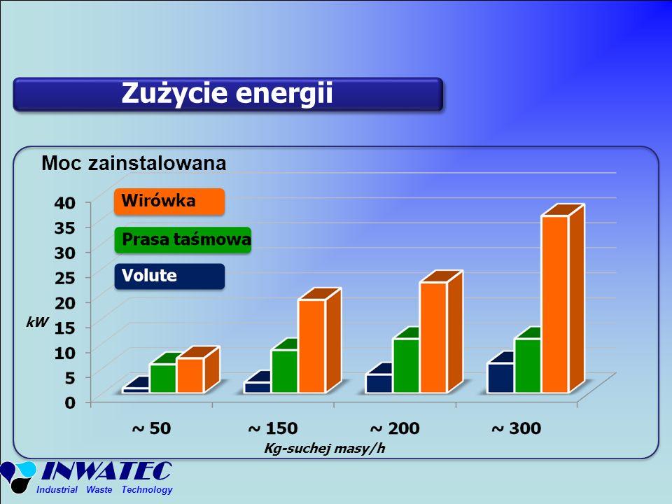 INWATEC Industrial Waste Technology kW Kg-suchej masy/h Zużycie energii Moc zainstalowana Wirówka