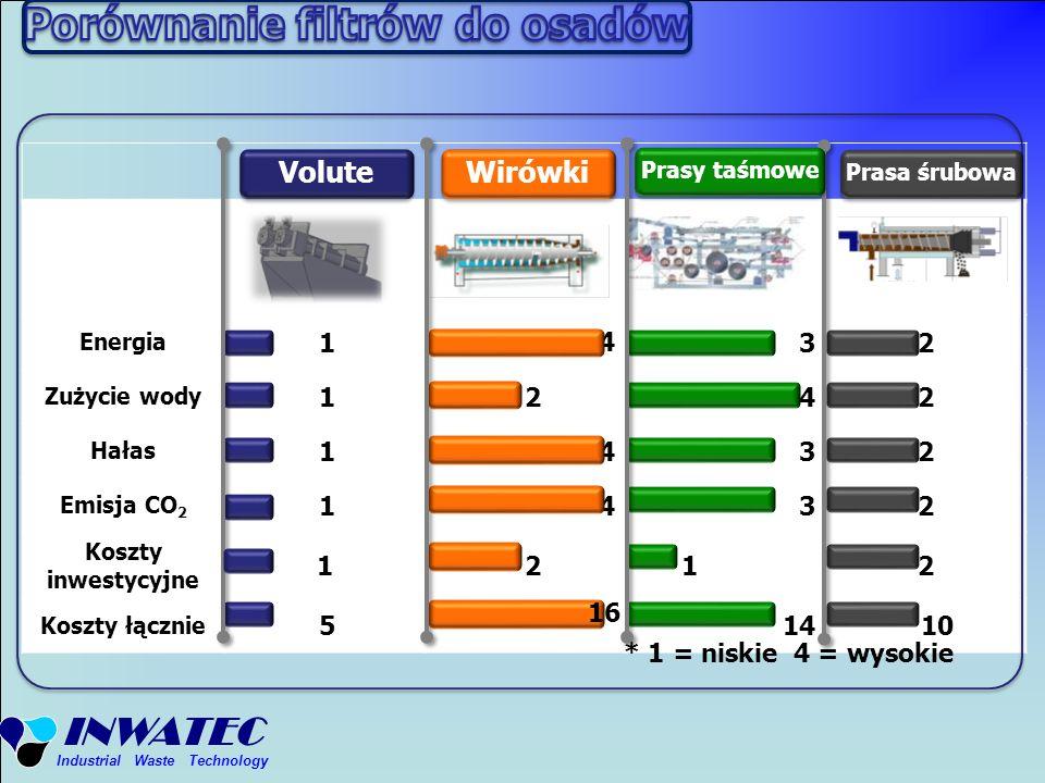 INWATEC Industrial Waste Technology Energia 1 432 Zużycie wody 1 242 Hałas 1432 Emisja CO 2 1432 Koszty inwestycyjne 1 2 12 Koszty łącznie 5 14 10 * 1