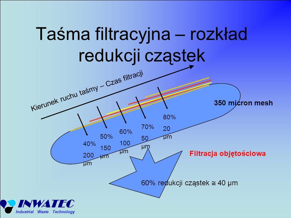 INWATEC Industrial Waste Technology Taśma filtracyjna – rozkład redukcji cząstek 40% 200 μm 80% 20 μm 70% 50 μm 60% 100 μm 50% 150 μm 350 micron mesh