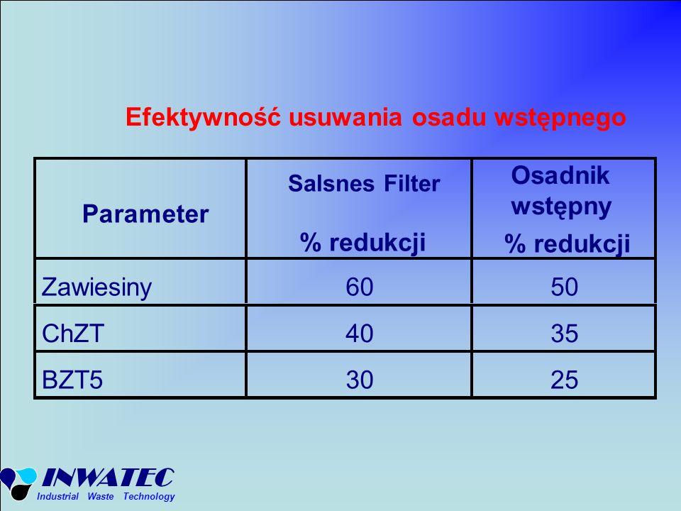 INWATEC Industrial Waste Technology Efektywność usuwania osadu wstępnego Parameter Salsnes Filter % redukcji Osadnik wstępny % redukcji Zawiesiny6050