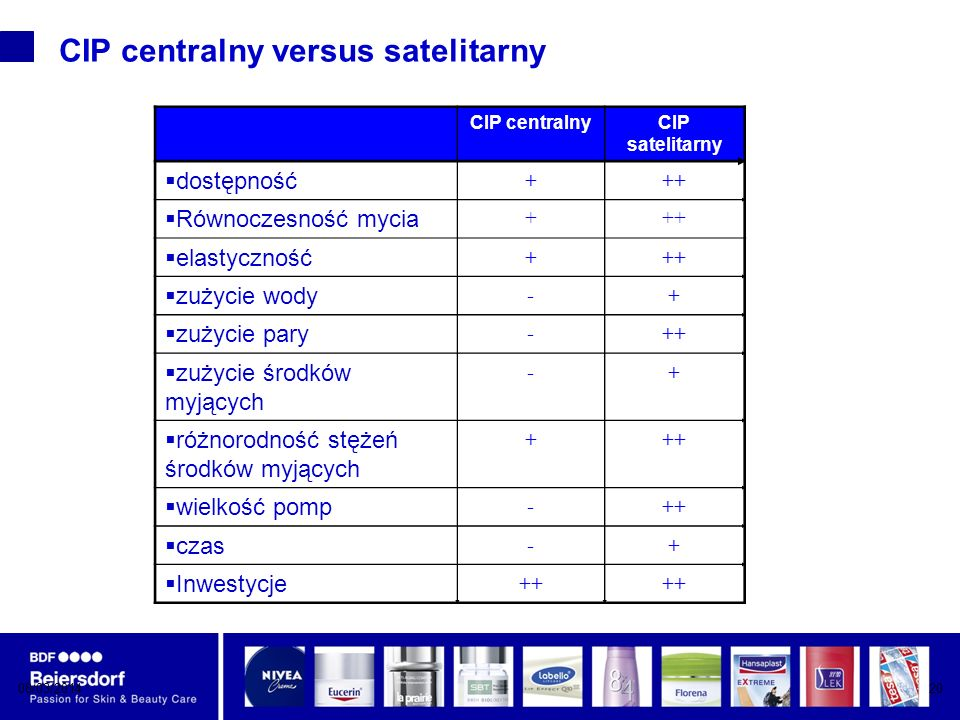 08/03/201420 CIP centralny versus satelitarny CIP centralnyCIP satelitarny dostępność +++ Równoczesność mycia +++ elastyczność +++ zużycie wody -+ zużycie pary -++ zużycie środków myjących -+ różnorodność stężeń środków myjących +++ wielkość pomp -++ czas -+ Inwestycje +++