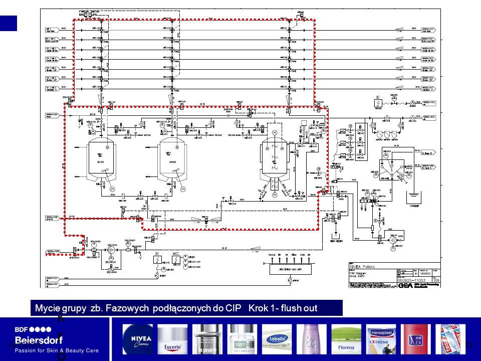 08/03/201423 krokkrok Mycie grupy zb. Fazowych podłączonych do CIP Krok 1- flush out