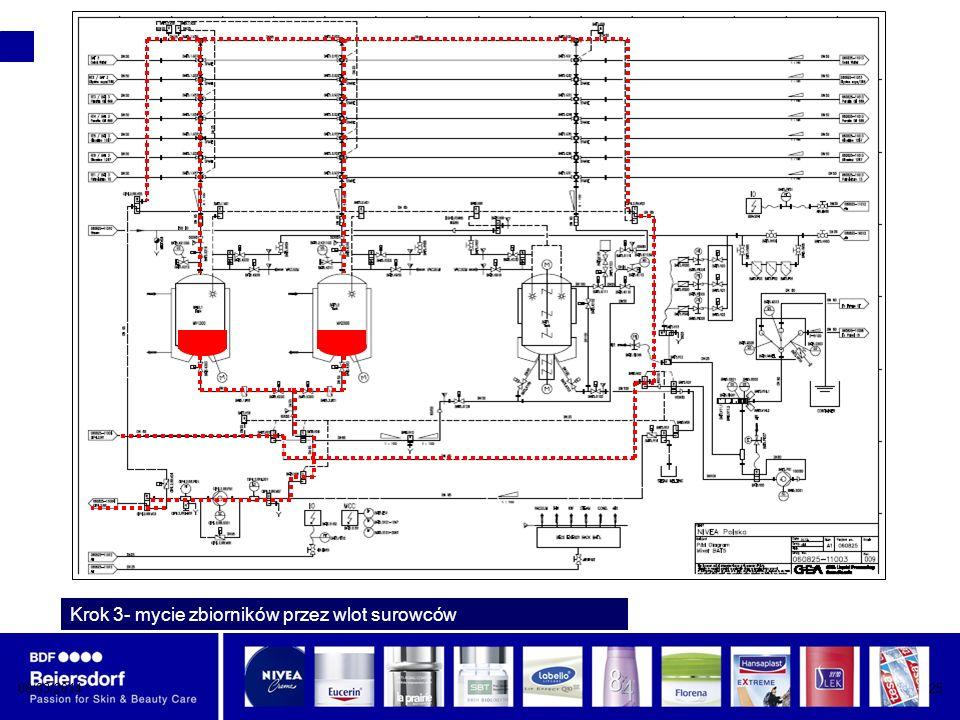 08/03/201425 Krok 3- mycie zbiorników przez wlot surowców