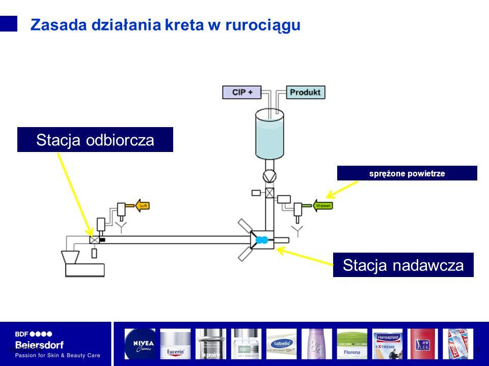 08/03/20144 Zasada działania kreta w rurociągu Stacja nadawcza Stacja odbiorcza sprężone powietrze