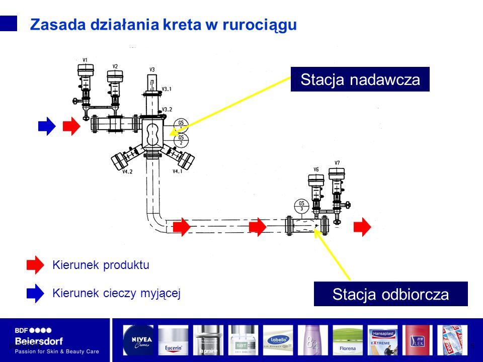 08/03/20146 Kretowanie rurociągu jest możliwe gdy : zawiera produkty płynne, dające się pompować produkty nie sedymentują średnica wewnętrzna od stacji wysyłkowej do odbiorczej jest jednolita rury i kolana mają okrągły przekrój spoiny wewnątrz rur są płaskie i gładkie elementy połączeniowe np.