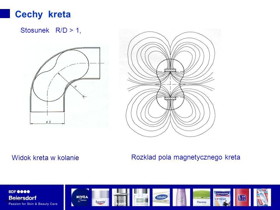08/03/20148 Cechy kreta Widok kreta w kolanie Rozklad pola magnetycznego kreta Stosunek R/D > 1,