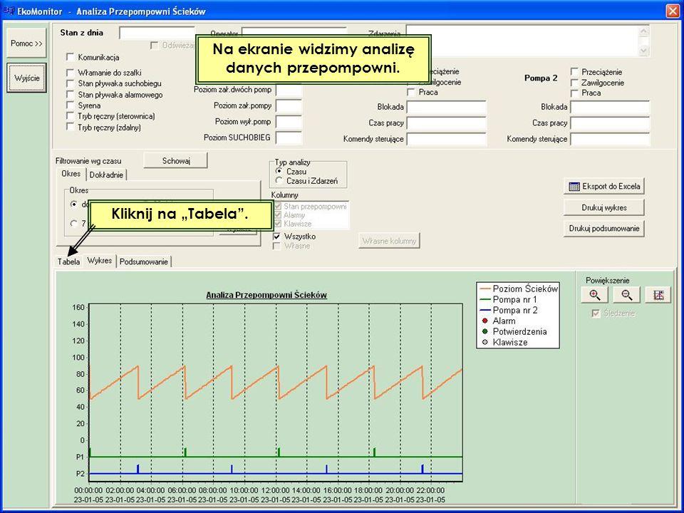 Na ekranie widzimy analizę danych przepompowni. Kliknij na Tabela.