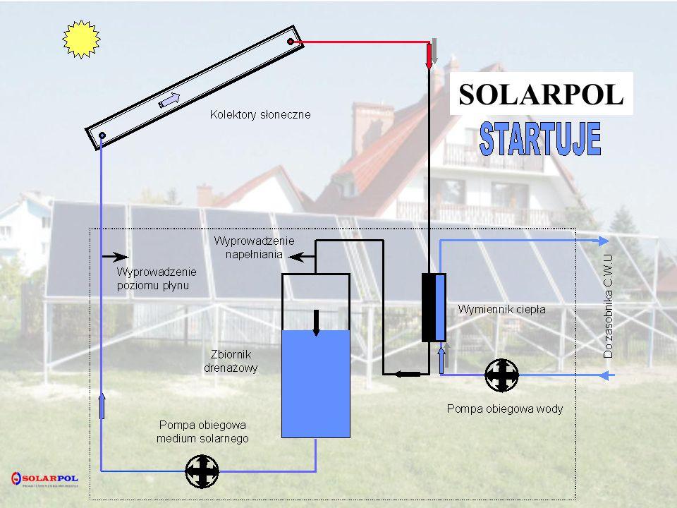 Kolektory słoneczne Wyprowadzenie poziomu płynu Wyprowadzenie napełniania Zbiornik drenażowy Pompa obiegowa medium solarnego Pompa obiegowa wody Wymiennik ciepła Do zasobnika C.W.U SOLARPOL