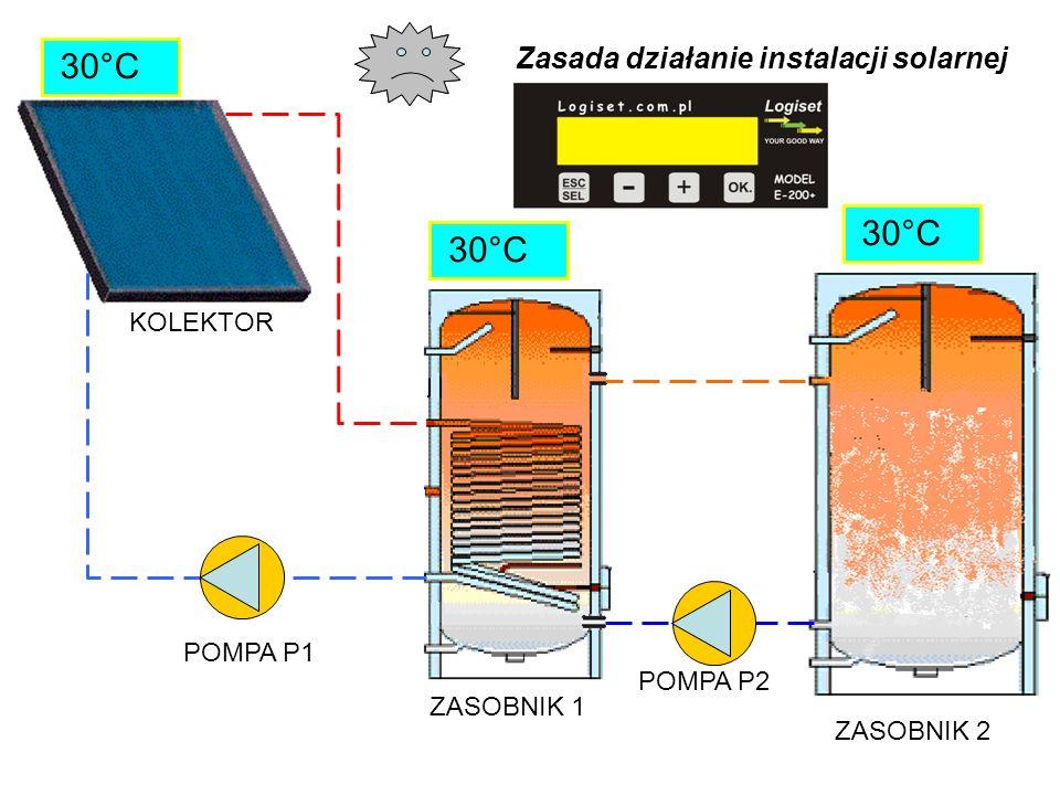 KOLEKTOR ZASOBNIK 2 ZASOBNIK 1 POMPA P2 POMPA P1 30°C Zasada działanie instalacji solarnej