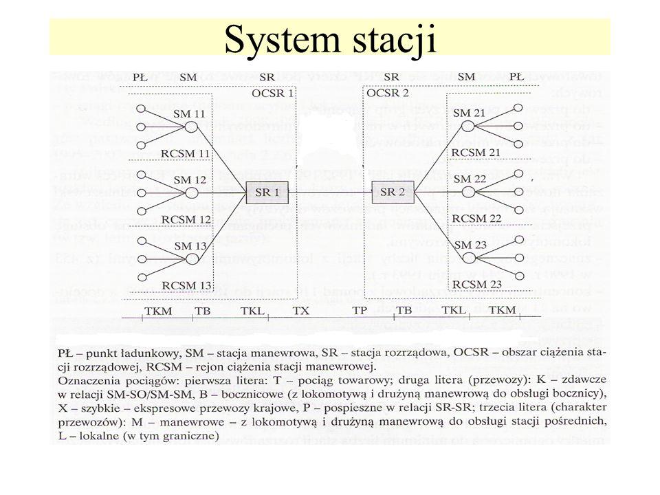 System stacji