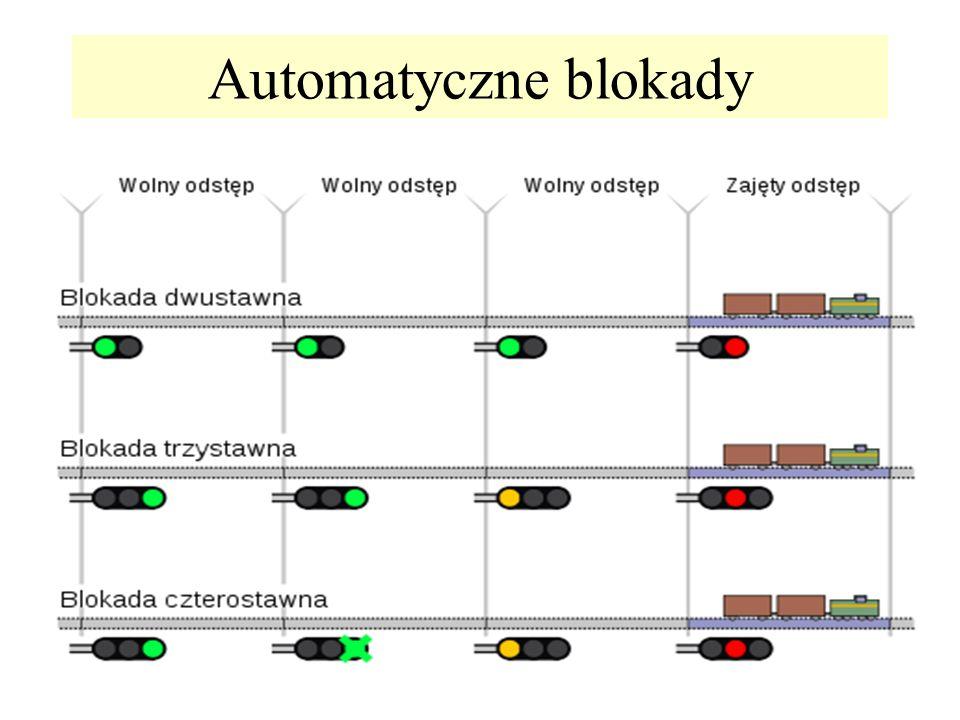 Automatyczne blokady