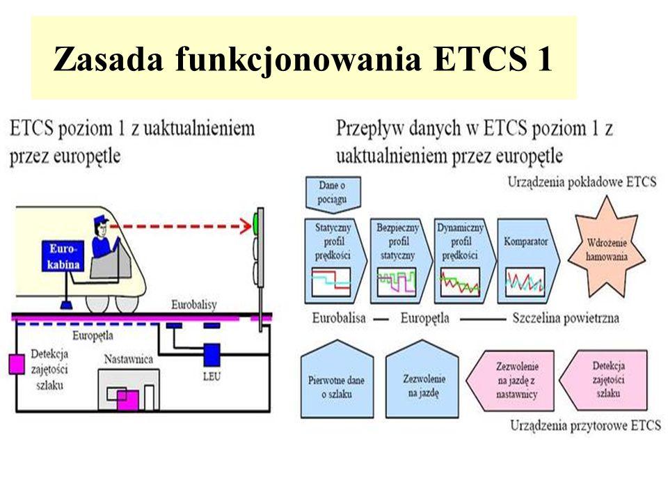 Zasada funkcjonowania ETCS 1