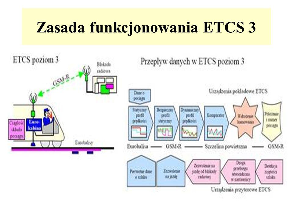 Zasada funkcjonowania ETCS 3
