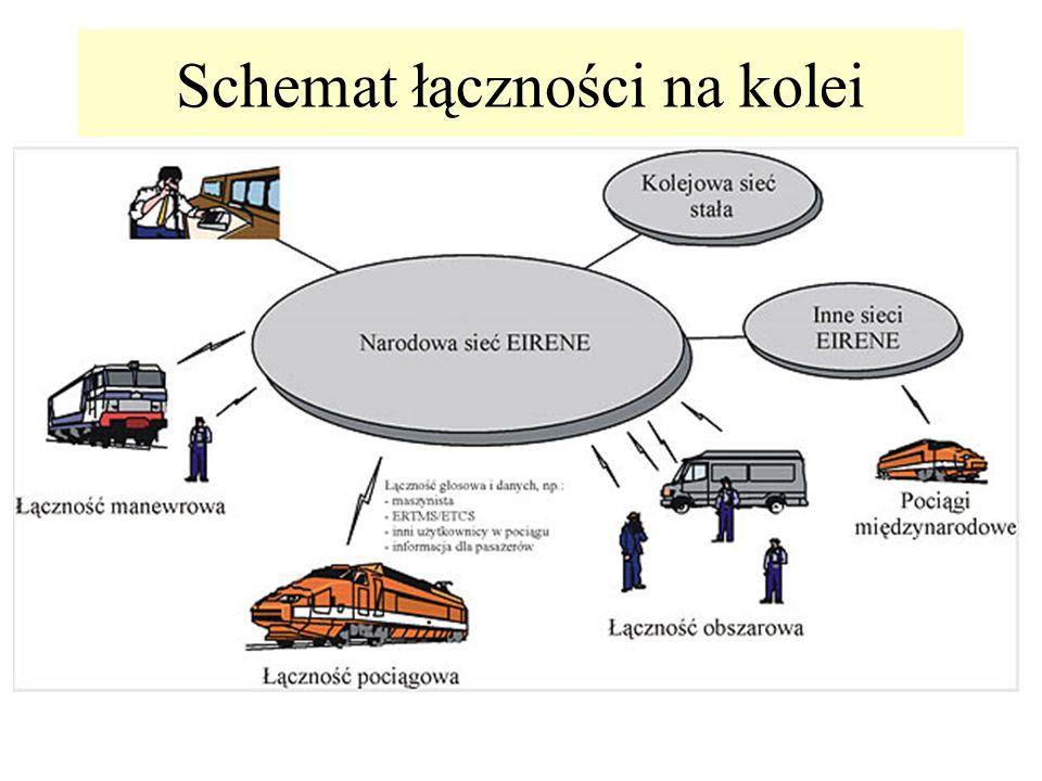 Schemat łączności na kolei