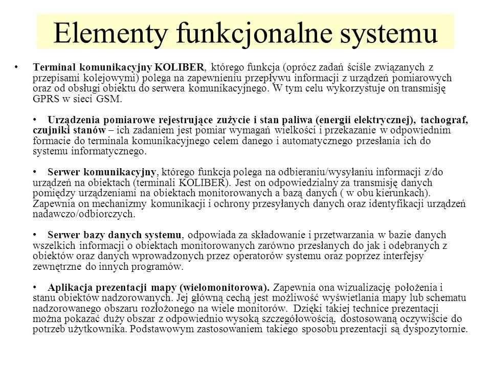 Elementy funkcjonalne systemu Terminal komunikacyjny KOLIBER, którego funkcja (oprócz zadań ściśle związanych z przepisami kolejowymi) polega na zapew