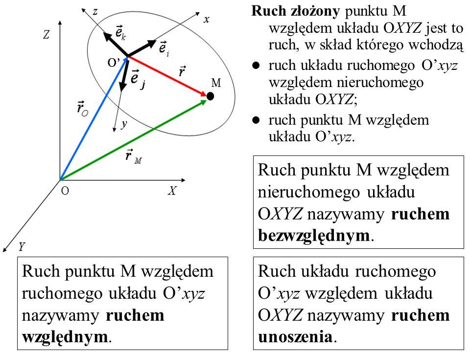 Ruch złożony punktu M względem układu OXYZ jest to ruch, w skład którego wchodzą ruch układu ruchomego Oxyz względem nieruchomego układu OXYZ; ruch pu