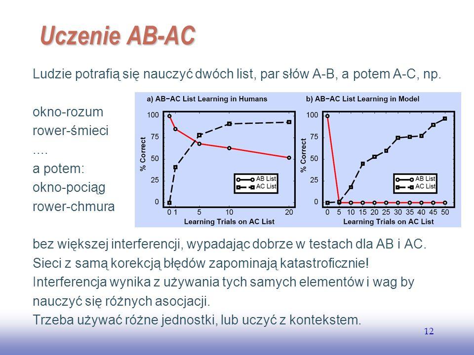 EE141 12 Uczenie AB-AC Ludzie potrafią się nauczyć dwóch list, par słów A-B, a potem A-C, np. okno-rozum rower-śmieci.... a potem: okno-pociąg rower-c