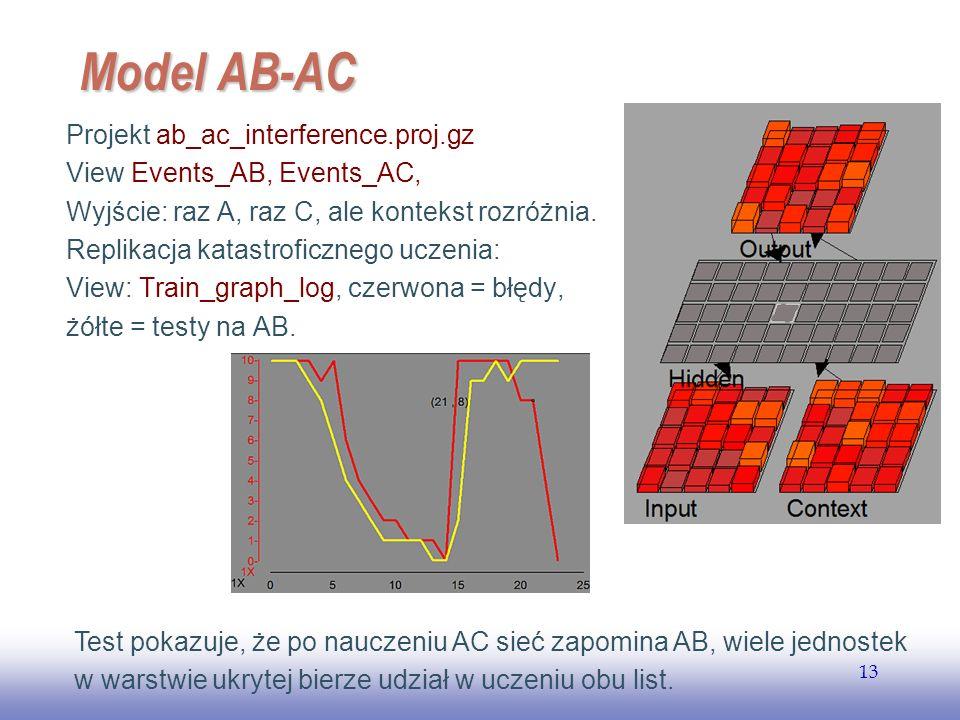 EE141 13 Model AB-AC Projekt ab_ac_interference.proj.gz View Events_AB, Events_AC, Wyjście: raz A, raz C, ale kontekst rozróżnia. Replikacja katastrof