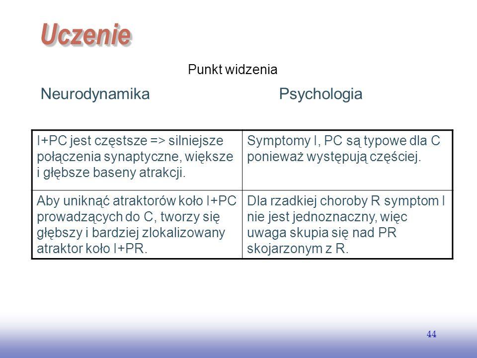 EE141 44 UczenieUczenie Neurodynamika Psychologia I+PC jest częstsze => silniejsze połączenia synaptyczne, większe i głębsze baseny atrakcji. Symptomy
