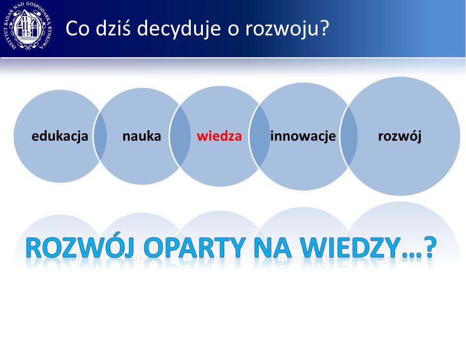 Co dziś decyduje o rozwoju edukacja nauka wiedza innowacje rozwój