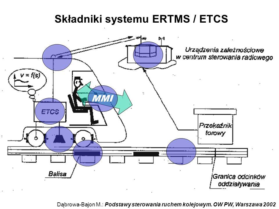 Główne obszary zobrazowania MMI (Man Machine Interface) prędkościomierz prędkość planowanie nadzór klawiatura maszynisty droga hamowania
