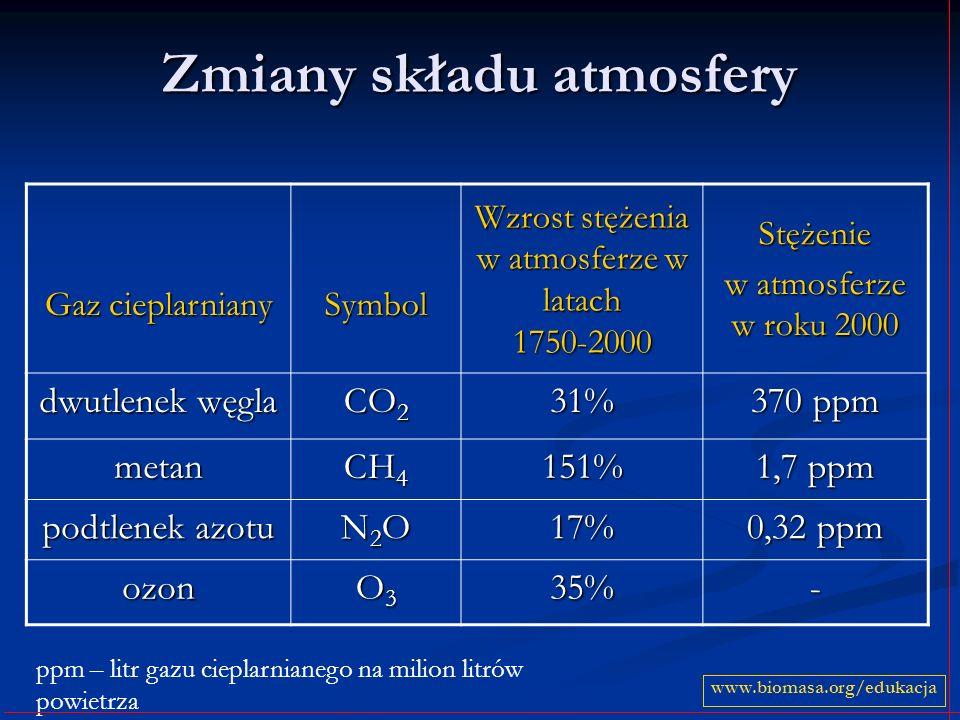 Zmiany składu atmosfery Gaz cieplarniany Symbol Wzrost stężenia w atmosferze w latach 1750-2000 Stężenie w atmosferze w roku 2000 dwutlenek węgla CO 2