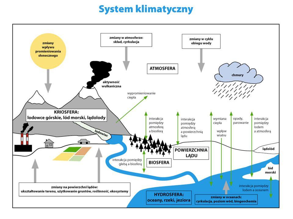 Zmiany klimatu Klimat ewoluuje na skutek własnej wewnętrznej dynamiki oraz pod wpływem czynników zewnętrznych w rodzaju: erupcji wulkanów, erupcji wulkanów, zmian w nasłonecznieniu czy zmian w nasłonecznieniu czy efektów działalności człowieka mających wpływ na zmianę składu atmosfery.