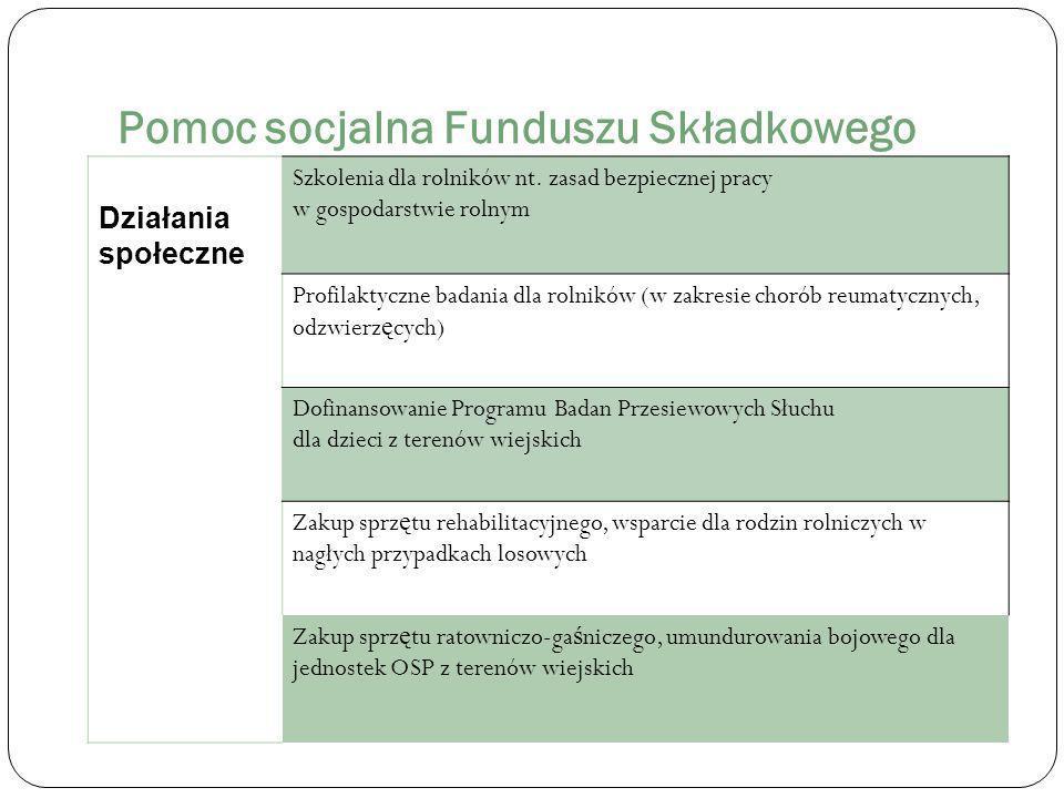 Pomoc socjalna Funduszu Składkowego Działania społeczne Szkolenia dla rolników nt.