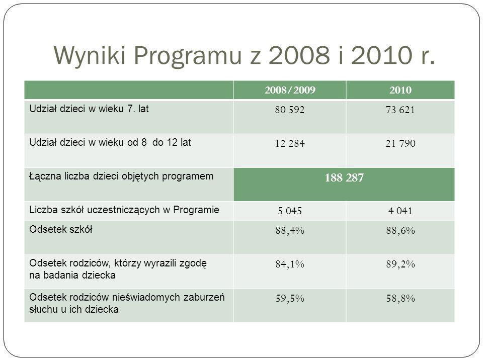 Wyniki Programu z 2008 i 2010 r. 2008/20092010 Udział dzieci w wieku 7.