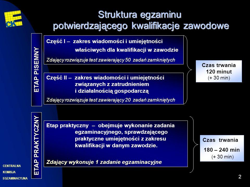 EGZAMINACYJNA CENTRALNA KOMISJA 2 Struktura egzaminu potwierdzającego kwalifikacje zawodowe Część II – zakres wiadomości i umiejętności związanych z zatrudnieniem i działalnością gospodarczą Zdający rozwiązuje test zawierający 20 zadań zamkniętych ETAP PISEMNY Czas trwania 120 minut (+ 30 min) Etap praktyczny – obejmuje wykonanie zadania egzaminacyjnego, sprawdzającego praktyczne umiejętności z zakresu kwalifikacji w danym zawodzie.