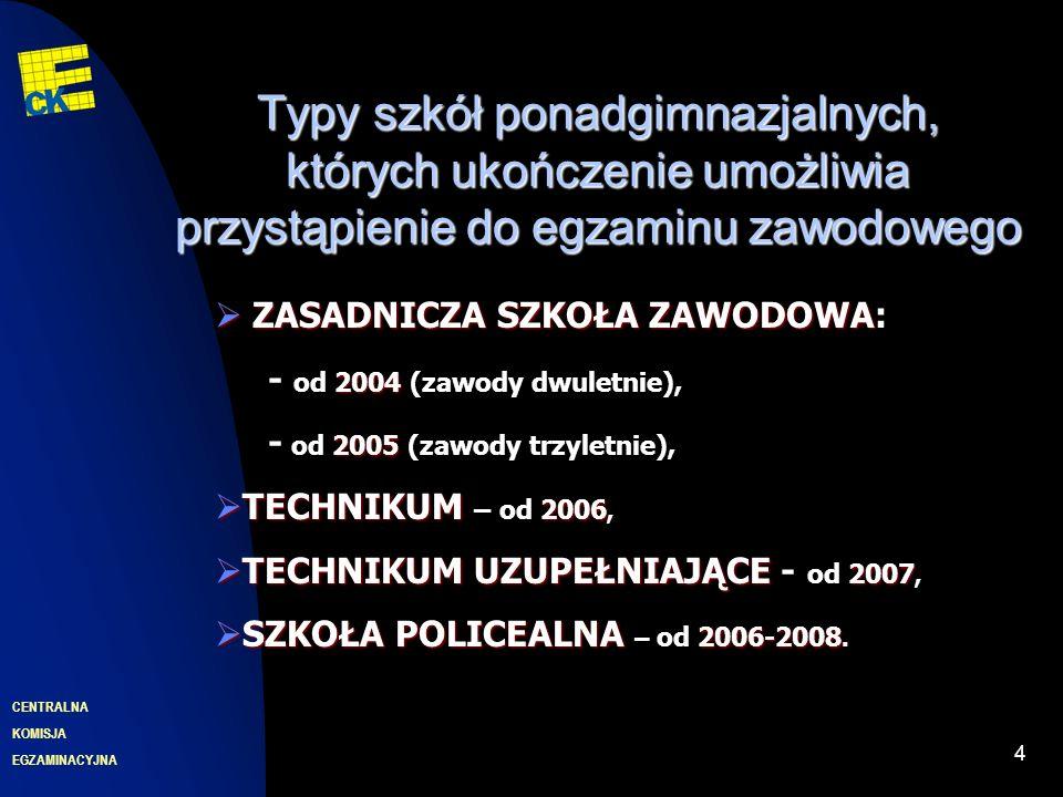 EGZAMINACYJNA CENTRALNA KOMISJA 4 Typy szkół ponadgimnazjalnych, których ukończenie umożliwia przystąpienie do egzaminu zawodowego ZASADNICZA SZKOŁA ZAWODOWA 2004 ZASADNICZA SZKOŁA ZAWODOWA: - od 2004 (zawody dwuletnie), 2005 - od 2005 (zawody trzyletnie), TECHNIKUM 2006 TECHNIKUM – od 2006, TECHNIKUM UZUPEŁNIAJĄCE 2007 TECHNIKUM UZUPEŁNIAJĄCE - od 2007, SZKOŁA POLICEALNA 2006-2008 SZKOŁA POLICEALNA – od 2006-2008.