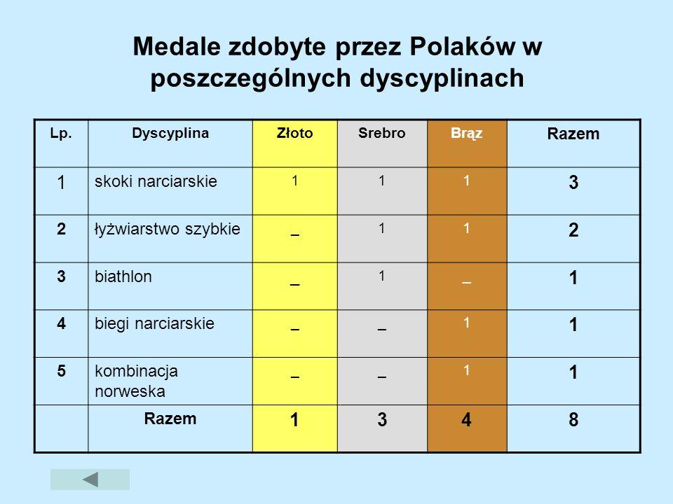 Medale zdobyte przez Polaków w poszczególnych dyscyplinach Lp.DyscyplinaZłotoSrebroBrąz Razem 1 skoki narciarskie 111 3 2łyżwiarstwo szybkie _11 2 3bi