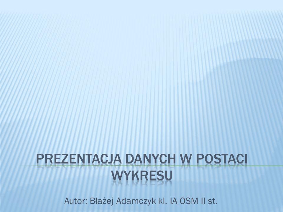 Autor: Błażej Adamczyk kl. IA OSM II st.