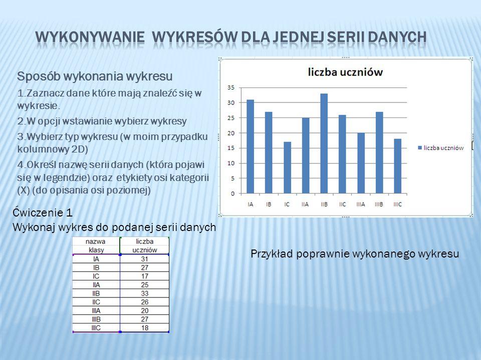 Sposób wykonania wykresu 1.Zaznacz dane które mają znaleźć się w wykresie. 2.W opcji wstawianie wybierz wykresy 3.Wybierz typ wykresu (w moim przypadk