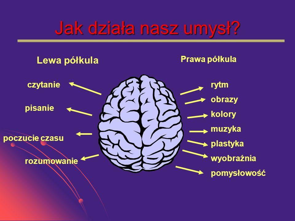 Jak działa nasz umysł? Lewa półkula Prawa półkula czytanie pisanie poczucie czasu rozumowanie rytm obrazy kolory muzyka plastyka wyobraźnia pomysłowoś