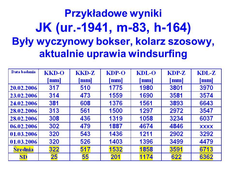 Przykładowe wyniki JK (ur.-1941, m-83, h-164) Były wyczynowy bokser, kolarz szosowy, aktualnie uprawia windsurfing