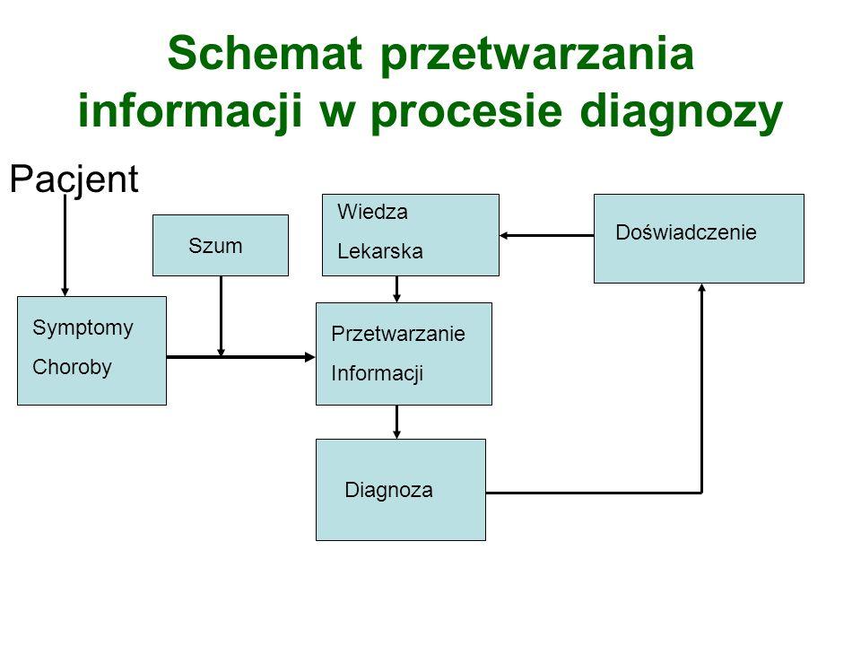 Schemat przetwarzania informacji w procesie diagnozy Pacjent Symptomy Choroby Szum Przetwarzanie Informacji Diagnoza Wiedza Lekarska Doświadczenie
