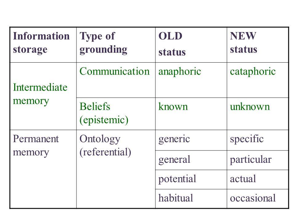 A. & H. Włodarczyk, The MIC theory Information storage Type of grounding OLD status NEW status Intermediate memory Communicationanaphoriccataphoric Be